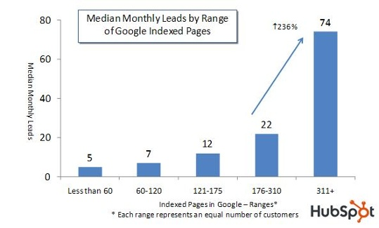 leads and indexed pages